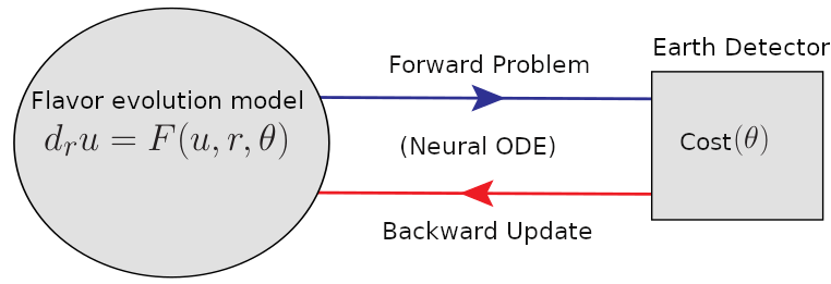"""A circle shows """"Flavor Evolution Model"""" with an equation. An arrow labeled """"Forward Problem"""" leads to a box """"Earth Detector."""" A red arrow leads back labeled """"Backward Update."""""""