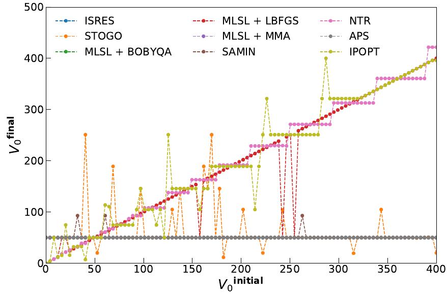 A graph. The y-axis is V(0) final, 0-500. The x-axis is V(0) initial, 0-400.