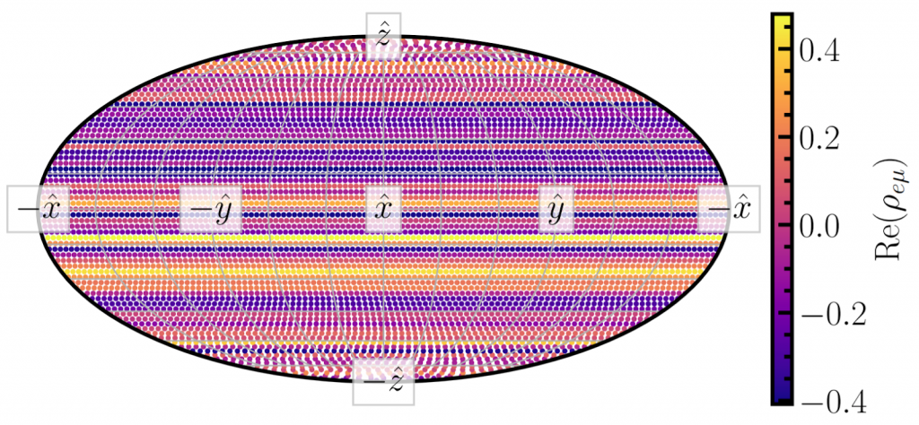 Analytic expectations of neutrino flavor transformation