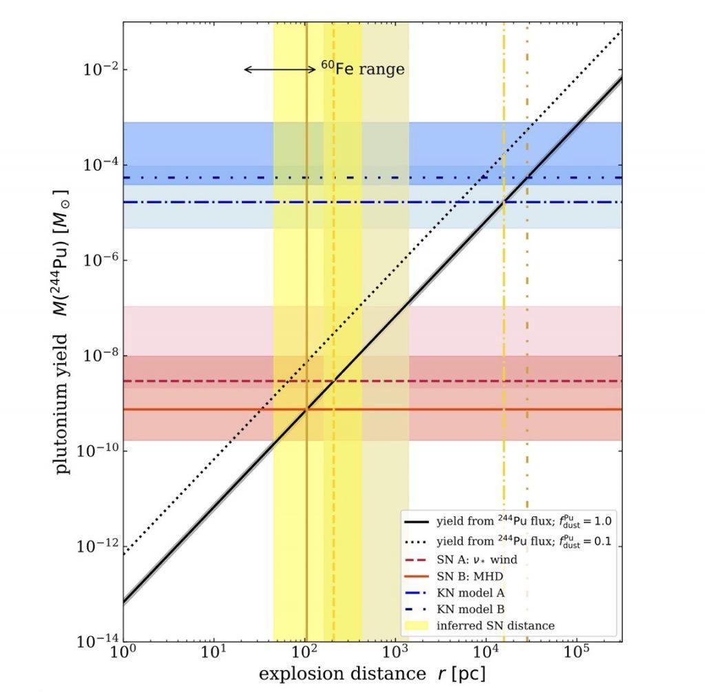 244Py yields in solar mass versus explosion distance in parsec