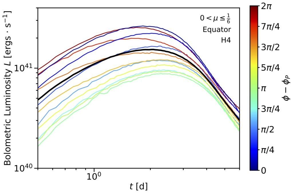 Figure 2, chart of colored lines curving up and then descending. Bolometric Luminosity vs t [d]