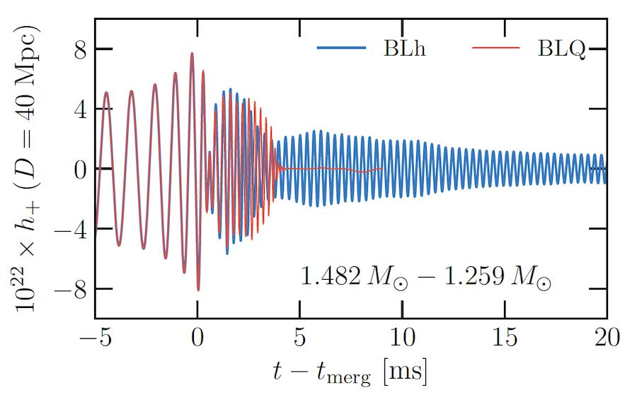 Graph of gravitational wave amplitudes